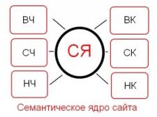 Семантическое Ядро 2.0 для сайта